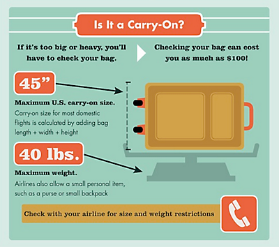 Airline Baggage Fees And Luggage Size Restrictions